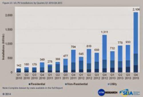 Solar Energy Production Record Set