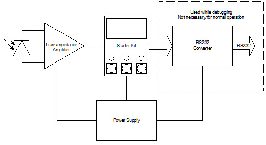 Photographic Flash Meter Block Diagram