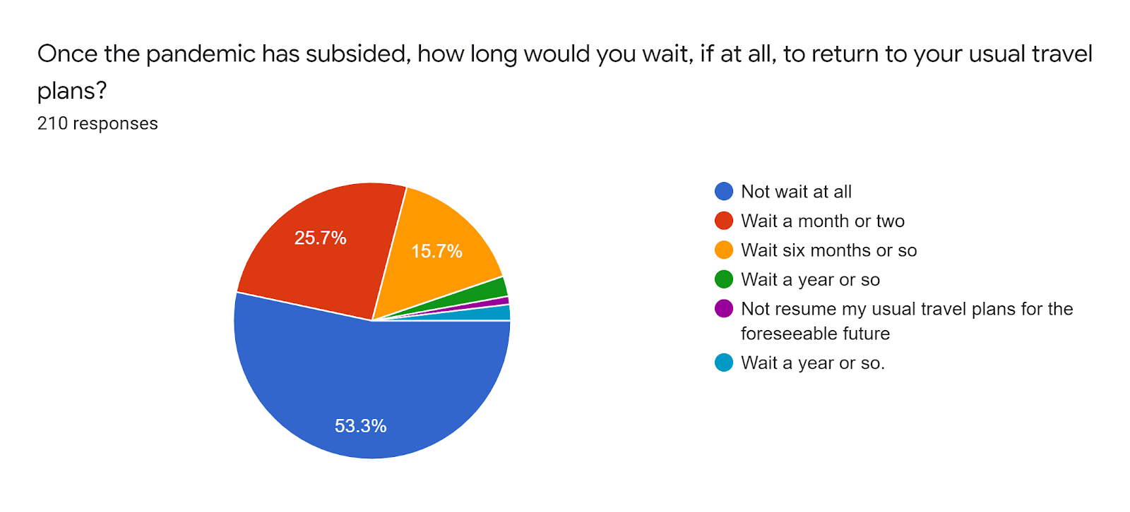 Forms response chart. Question title: Once the pandemic has subsided, how long would you wait, if at all, to return to your usual travel plans?. Number of responses: 210 responses.