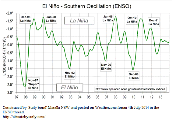 ENSO time series by surly bond
