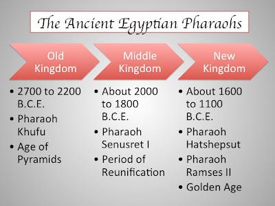 Ancient egyptian pharaohs mrs nottons website thecheapjerseys Gallery