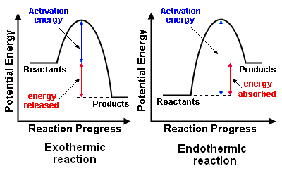 the activation energy (ea) is the min  kinetic energy that molecules must  posses in order for a chemical reaction to occur  the ea is shown on  reaction