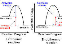 Activation Energy Diagram