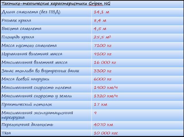Характеристики Gripen NG