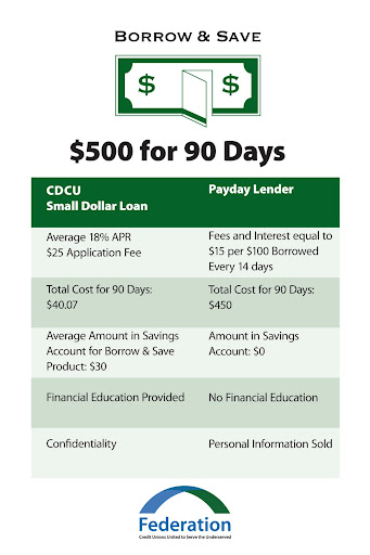 "Comparison of ""Borrow & Save"" Loans compared to typical non-regulated payday lenders."