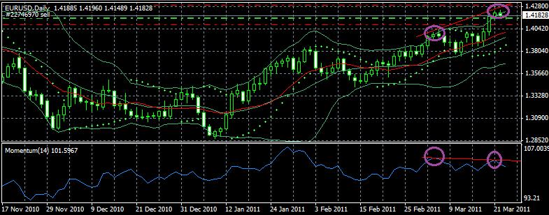 EUR/USD Analisis Técnico 23/03/11