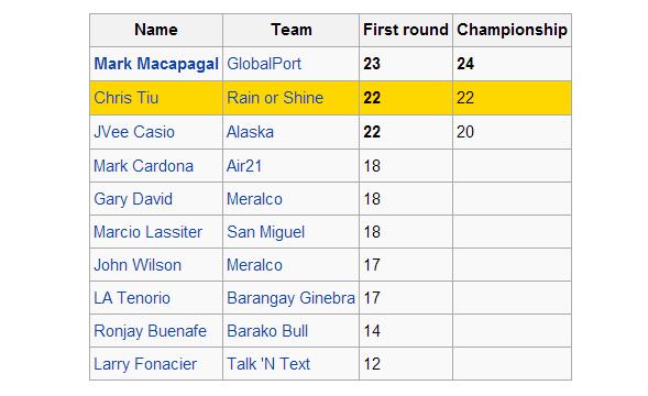 Mark Macapagal 2014 Three point Shootout Champion