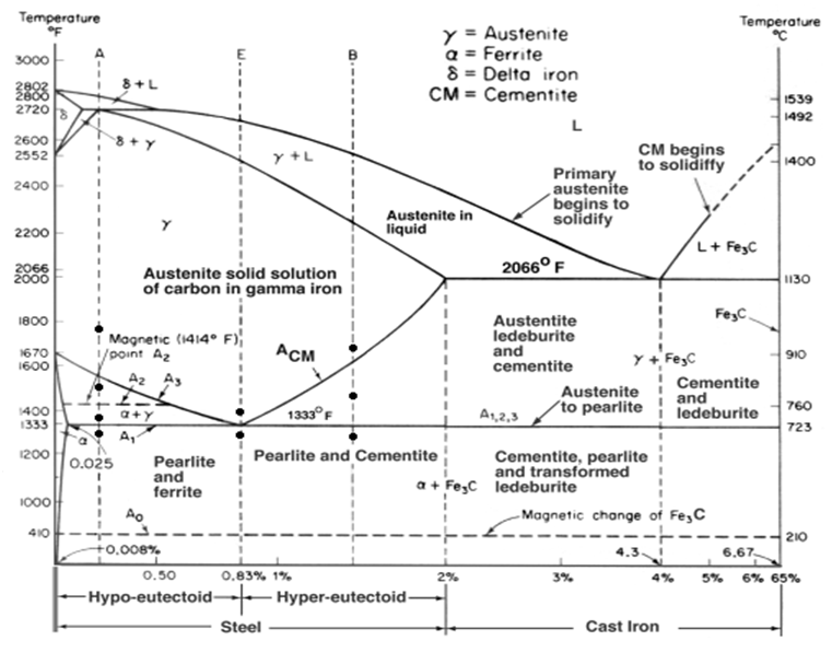 Diagram fasa fe3c garispandang blog equilibrium phase diagram ccuart Images