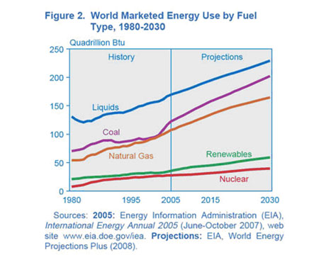 Renewable Energy Use To Double By 2030 Image