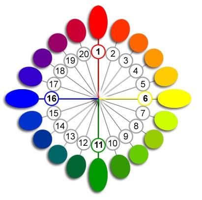 Colorantes caseros ~ Pasteles de colores