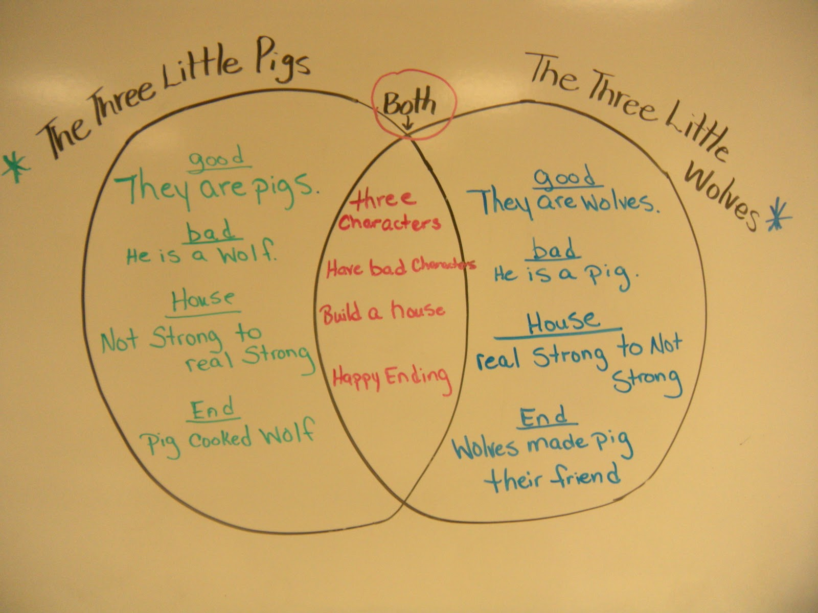 The adventures of miss elisabeth three little pigs to continue with the fairy tale unit we read two versions of the three little pigs and compared them using a venn diagram pooptronica