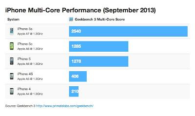 Geekbench iPhone Multi-Core performance