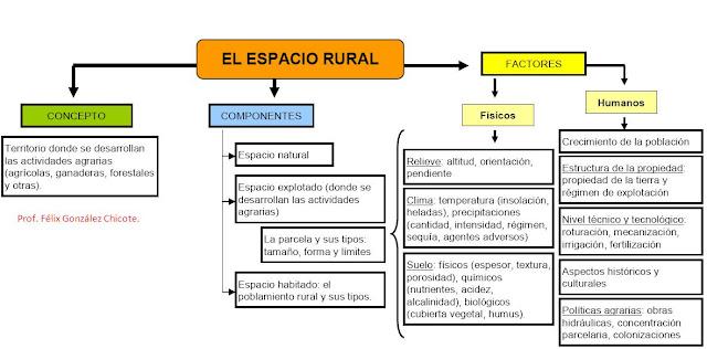 external image ESPACIO+RURAL+CONCEPTO+Y+FACTORES.jpg