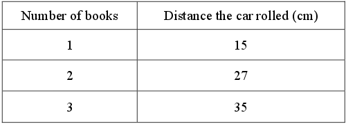 Sam changed the NUMBER OF BOOKS under the end of the ramp to change the height and angle of the ramp. The car travelled DIFFERENT DISTANCES. He measured these distances and wrote them down:  The number of books and the distance rolled by the car was entered in this table:
