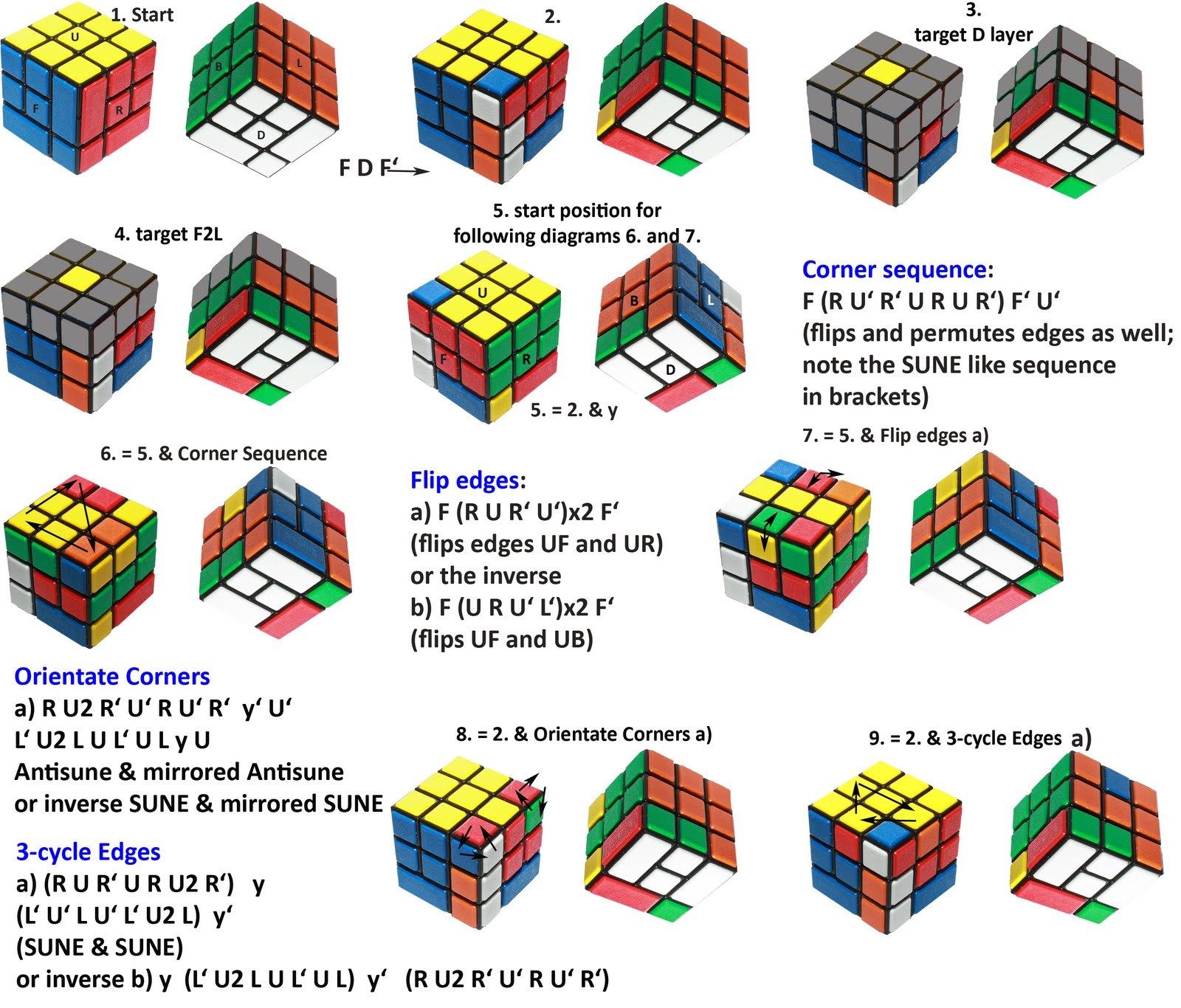 Pattern To Solve Rubik's Cube Interesting Inspiration