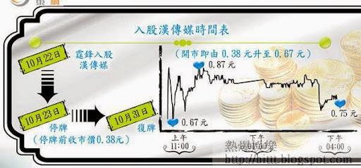 入股漢傳媒時間表<br>霆鋒於上月22日入股漢傳媒成為大股東後,該股昨日復牌即勁升,一夜間霆鋒帳面賺得1.4億。