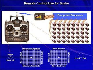 https://picasaweb.google.com/markw2k9/SnakeRobotTutorial#5947763145714238146