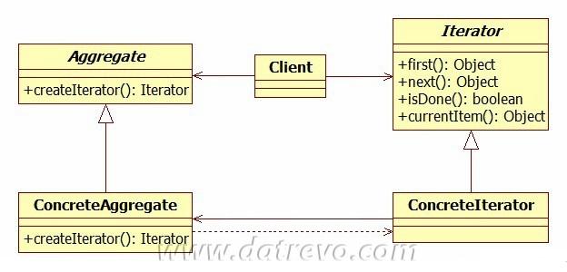 Il pattern Iterator – Lezione 18 di Java Avanzato