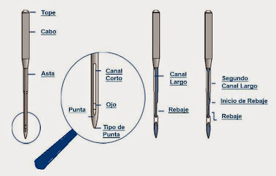 La aguja partes y caracteristicas