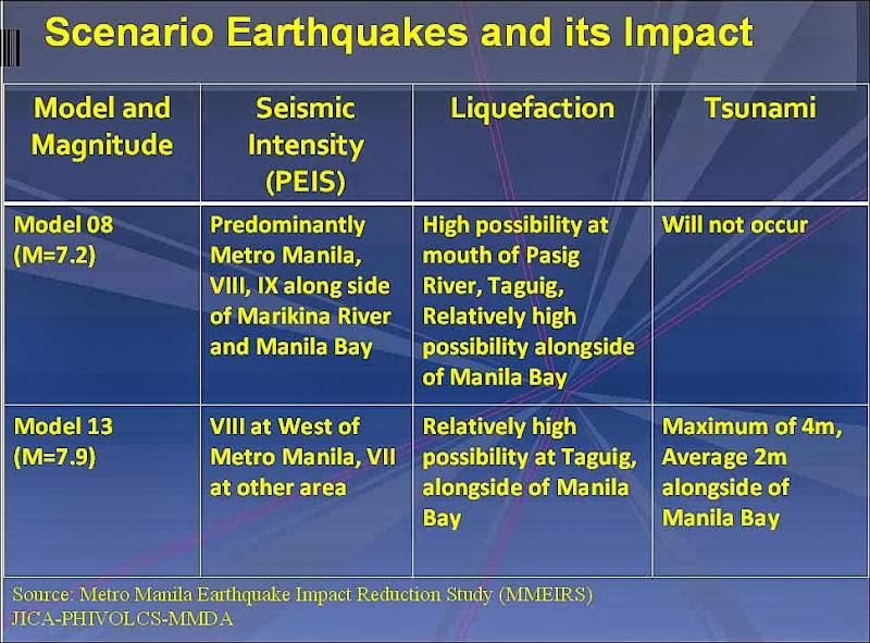 19-scenario earthquakes - a