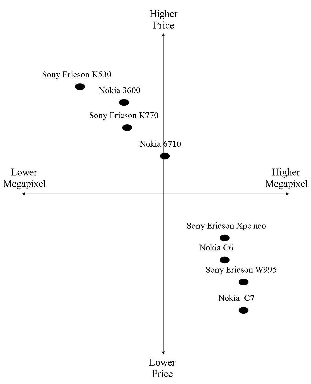 Positionnement de produits technologiques (source: http://eaa129524.blogspot.fr)