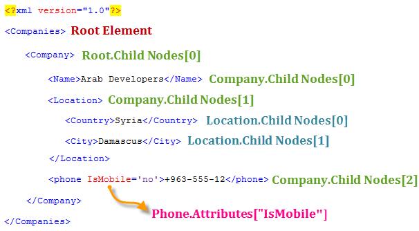 شرح عملية قراءة ملف الـ XML وعرض محتوياته في أداة DataGridView  26-06-2011