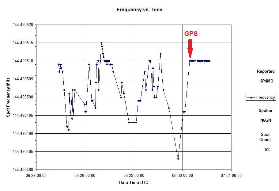 The Elecraft XV144's internal local oscillator with crystal oven option had exhibited 3-4 Hz frequency drift during 2 minute WSPR transmissions and long term frequency instability with ambient temperature variation. This frequency instability and drift was eliminated with the GPS10 frequency reference.