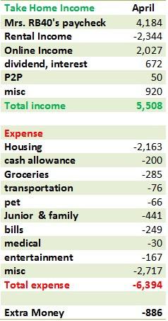 April cash flow spreadsheet