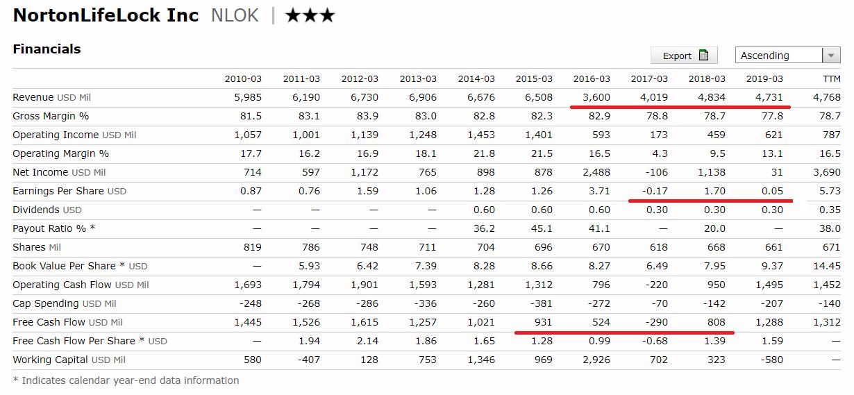 國泰網路資安ETF評價-Nortonlifelock Inc | 諾頓-營收-EPS-股息-自由現金流-ROE