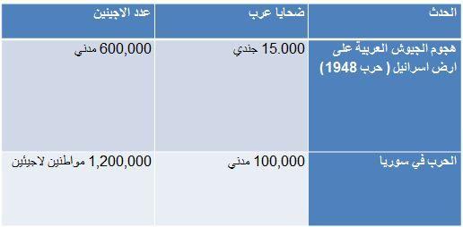 نكبة الشعب السوري وصناعة