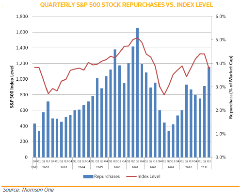 Very Few 'No Dividend/No BuyBack' Companies In The S&P 500 Index