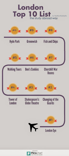London Top 10 - have you been to all of these?