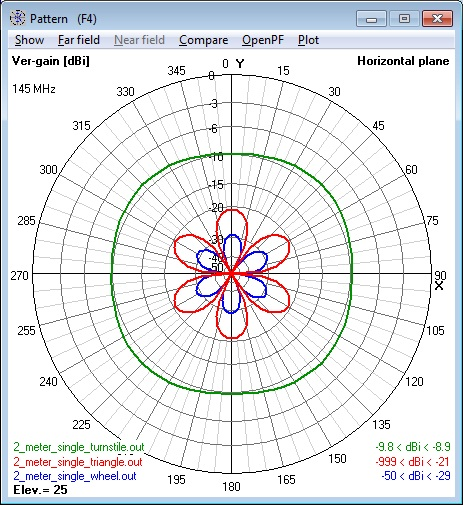 Composite of all 144 MHz single Cebik                       Antennas azimuth patterns - vertical polarization                       component only.
