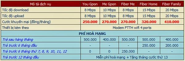 Gói Cước Internet FPT Rẻ Nhất Gò Vấp 2