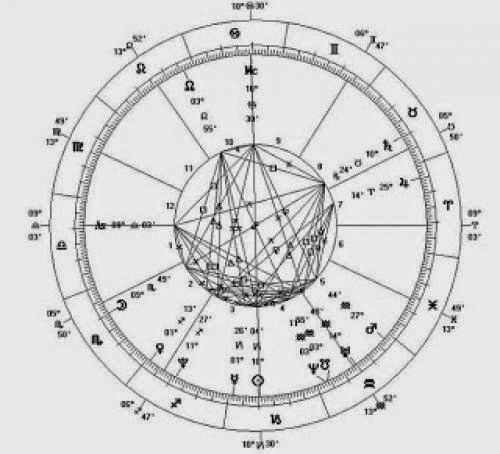 The Pagan Blog Project A Is For Astrology