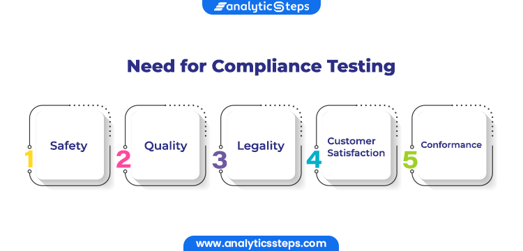 Compliance testing is needed to ensure safety, quality, legality, customer satisfaction, and conformance.