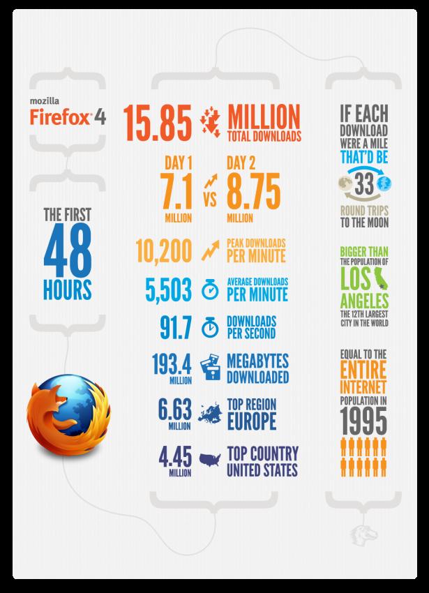 Firefox 4 48 horas