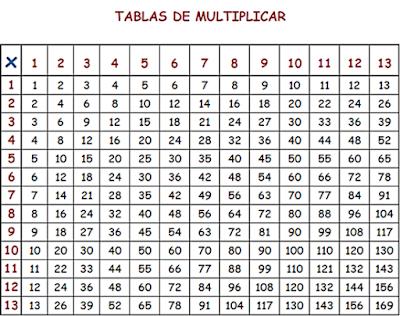 Tabla de multiplicar Pitagórica