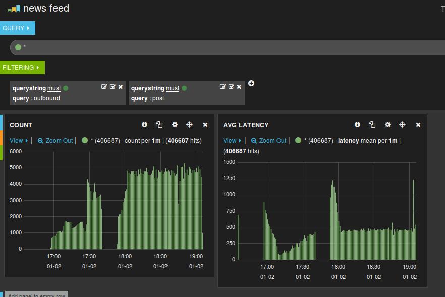 Kibana Dashboard Demonstrating Clojure News Feed Preformance Metrics