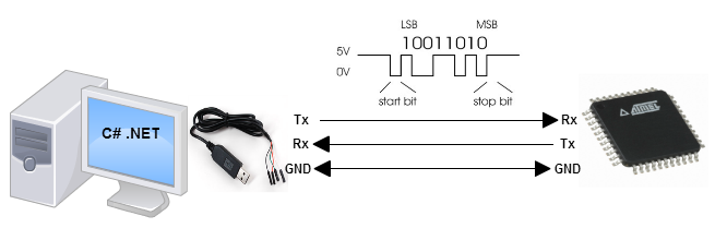 Null Modem without Handshaking