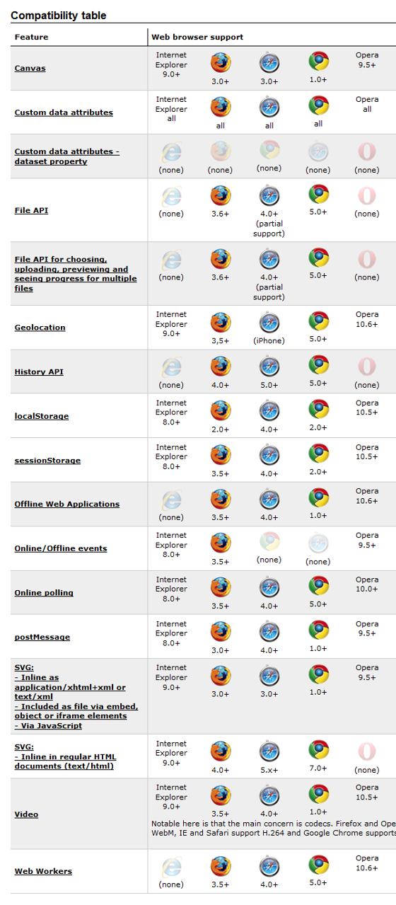Tabla de compatibilidad navegadores modernos HTML5