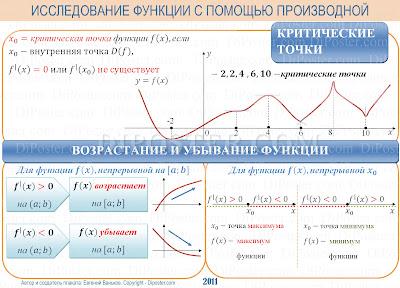 Исследование функции с помощью производной. Наглядное пособие по математике.