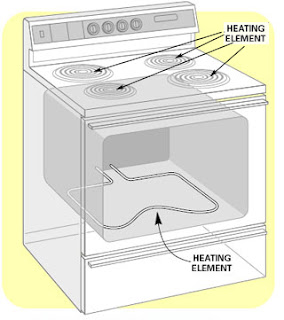 electric oven+copy How To Recycle a Scrap Oven Or Stove