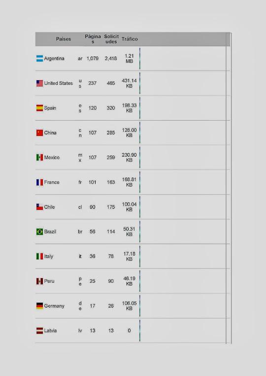 Países visitantes en Diciembre