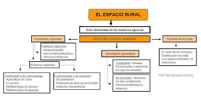 external image USOS+DEL+ESPACIO+AGRARIO.jpg