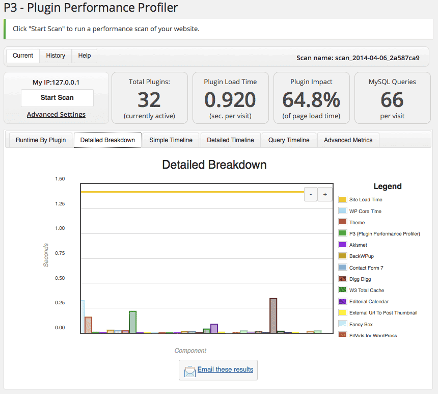 P3 Profiler voor WordPress