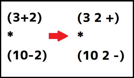 逆ポーランド記法 変換1