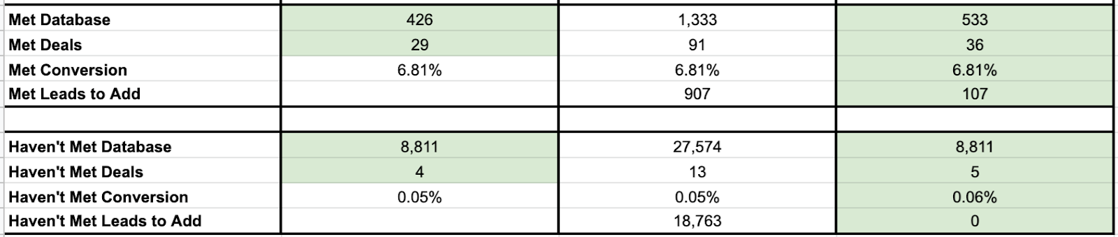 A spreadsheet to track leads
