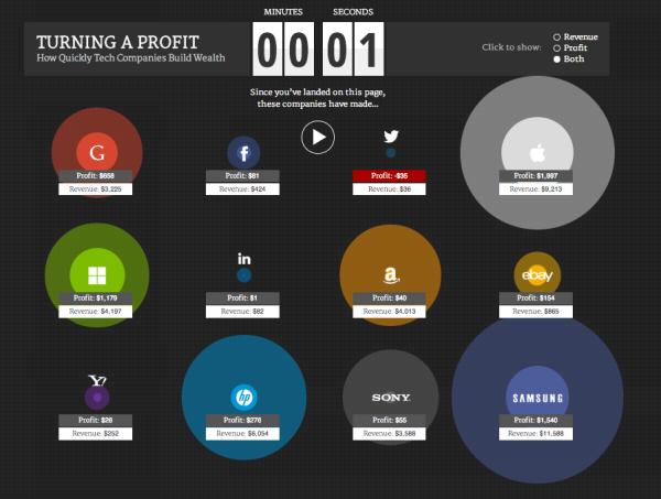 Giật mình trước số tiền kiếm trong 1 giây của Google, Facebook