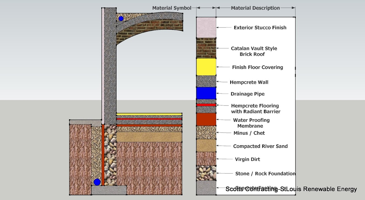 Green Building Design and Construction | Scotts Contracting St Louis ...